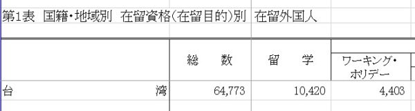 日本在住台湾人の総数