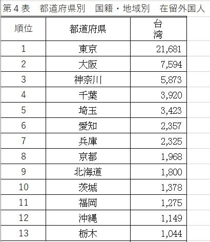 都道府県別 在住台湾人の数