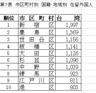 東京23区別 在住台湾人の数