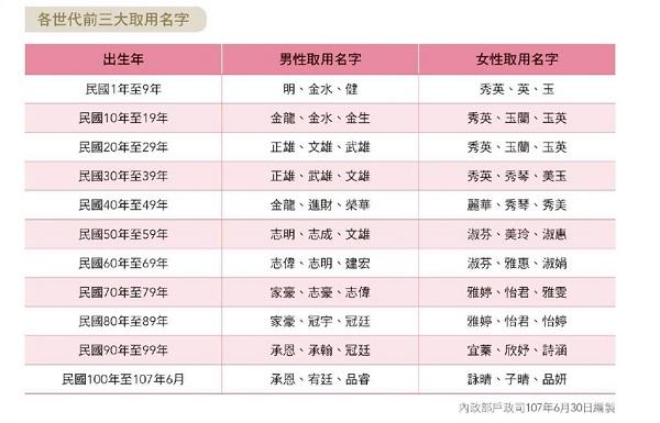 2011年~2018年6月に台湾で生まれた赤ん坊の名前ランキング