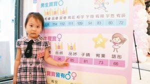 2010年代に台湾で生まれた子供の名前ランキング、承恩くんと子晴ちゃんが上位